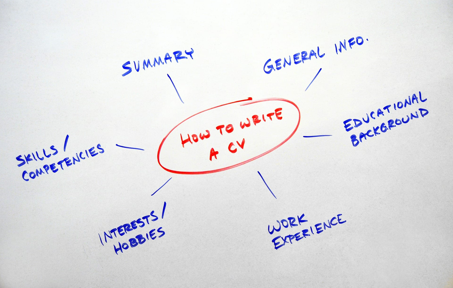 What are the Characteristics of Effective Resume